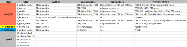 Raised Fist Game Mode Table