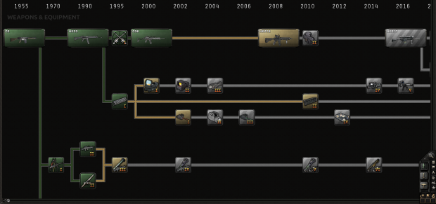 Infantry Tech Tree