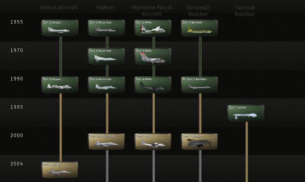 Aircraft Tech Tree