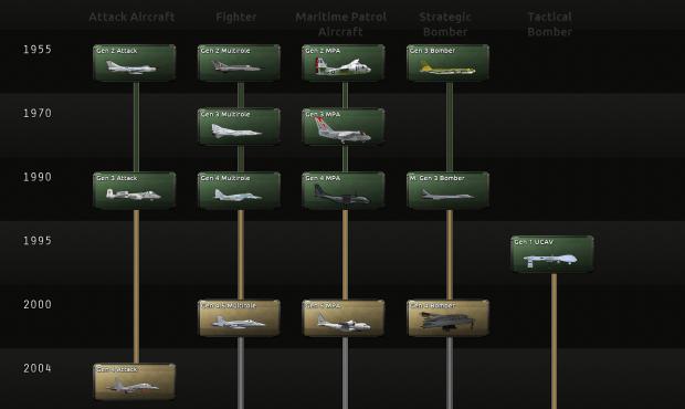 Aircraft Tech Tree