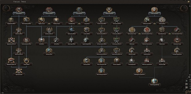 Minor Nation Focus Tree