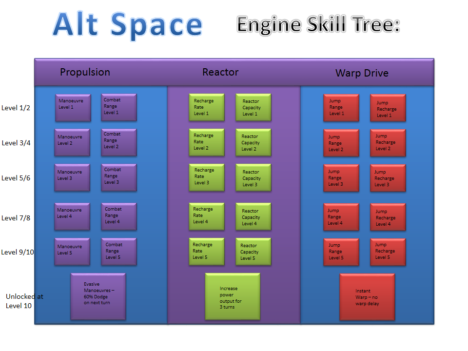 Alt Space Engine Tree