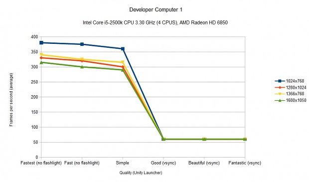 AMD Radeon HD 6850 Benchmark
