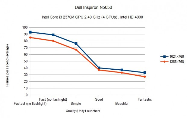 Intel HD 4000 Benchmark