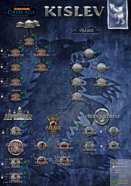 Grim Age Skirmish What S New 3 Units News Mod Db