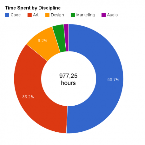 hz_timespent