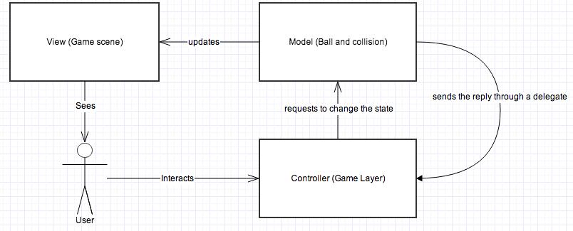 cocos2d-x MVC pattern