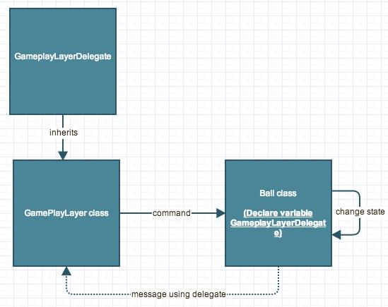 cocos2d-x delegate control