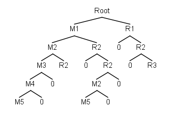 Combo tree by Roei