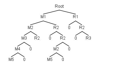 Combo tree by Roei