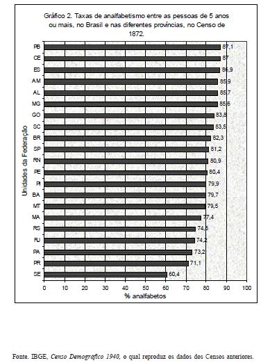 Literacy in Brazil per State