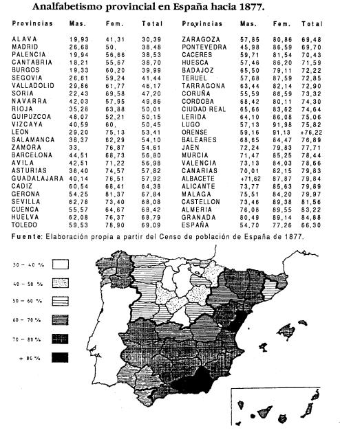 Regional Literacy Data in Spain