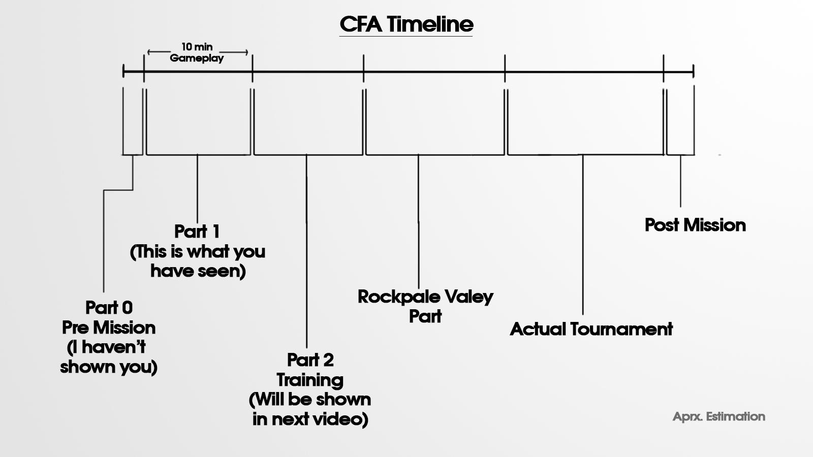 CFA_Timeline