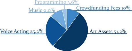 Cost Pie Chart