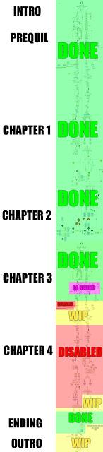 Narrative Timeline Progress