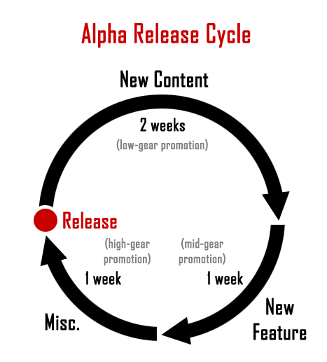 cogmind_alpha_release_cycle_graph