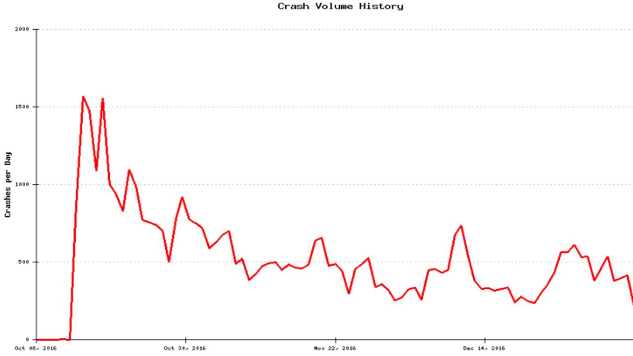 Crash Volume History Client