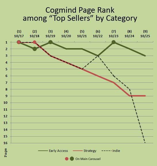 cogmind_steam_launch_week_top_seller_page_rankings
