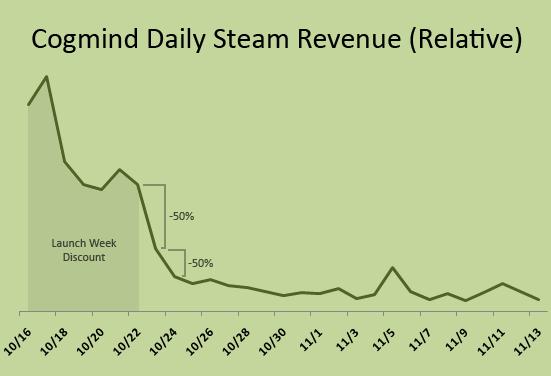 cogmind_daily_steam_revenue_171016-171113