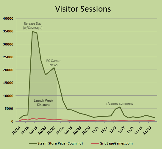 cogmind_steam_launch_month_visitor_sessions