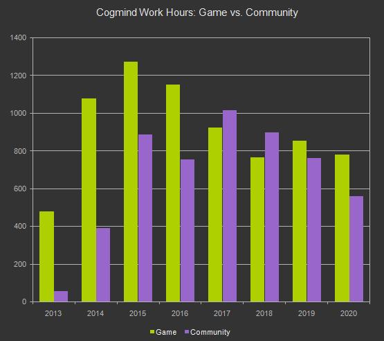 cogmind_dev_hours_game_vs_community_2013-2020