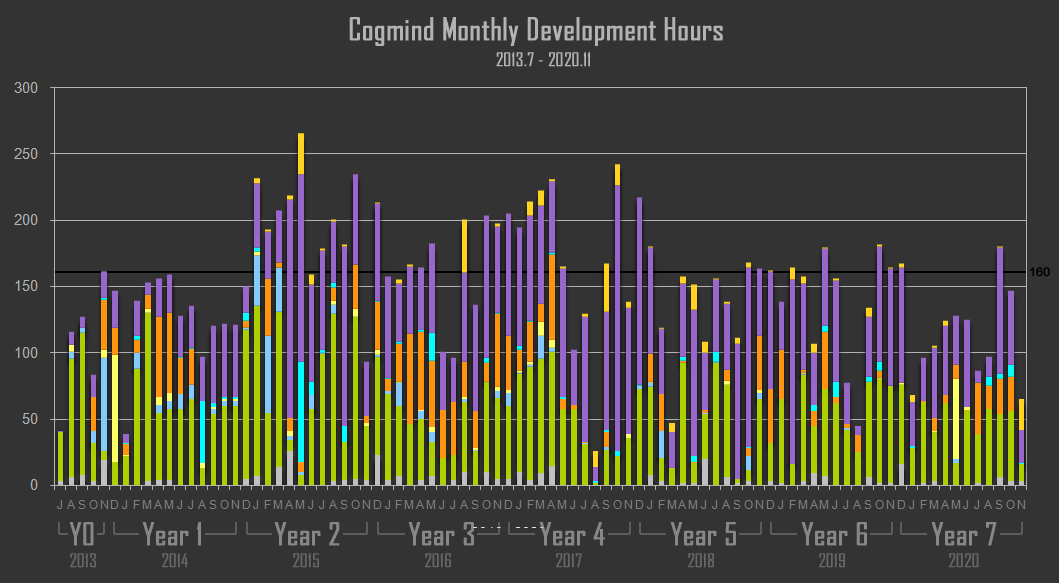 cogmind_monthly_development_hours_201307-202011