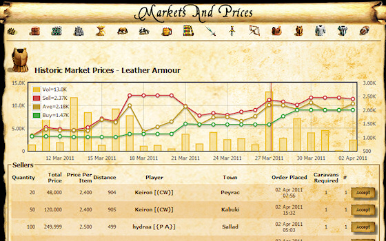 Leather Armour Market