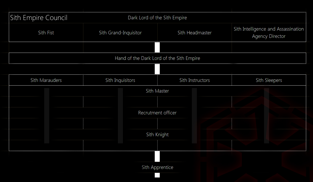 SWTOR Sith Inquisitor Chapter 2 Part 1: Sith Hierarchy - YouTube