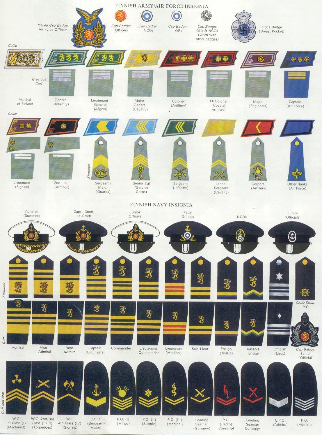 Comparative officer ranks of World War II - Wikipedia