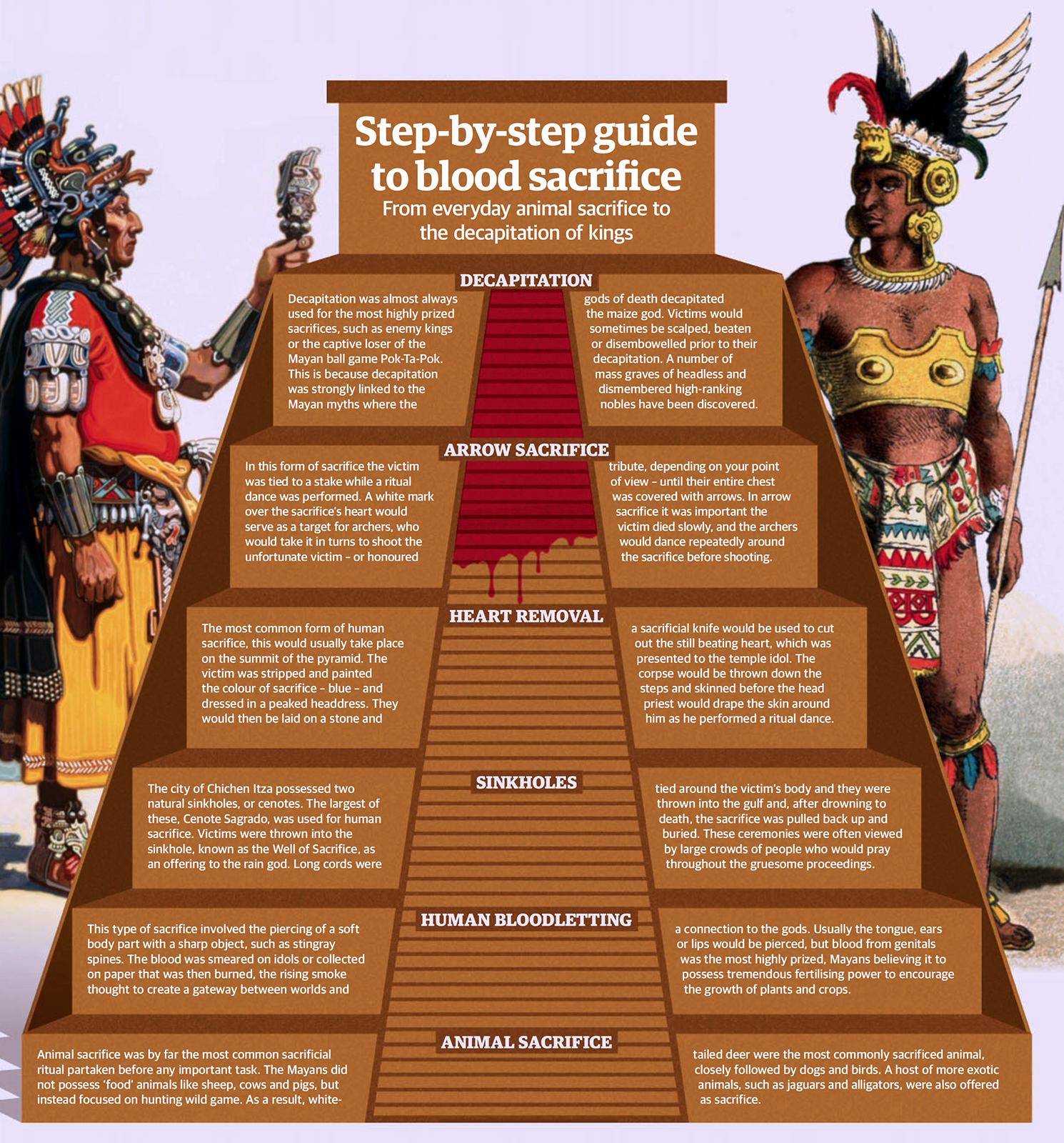 Understanding Mayan Human Sacrifice  |Maya Sacrifice Stamp