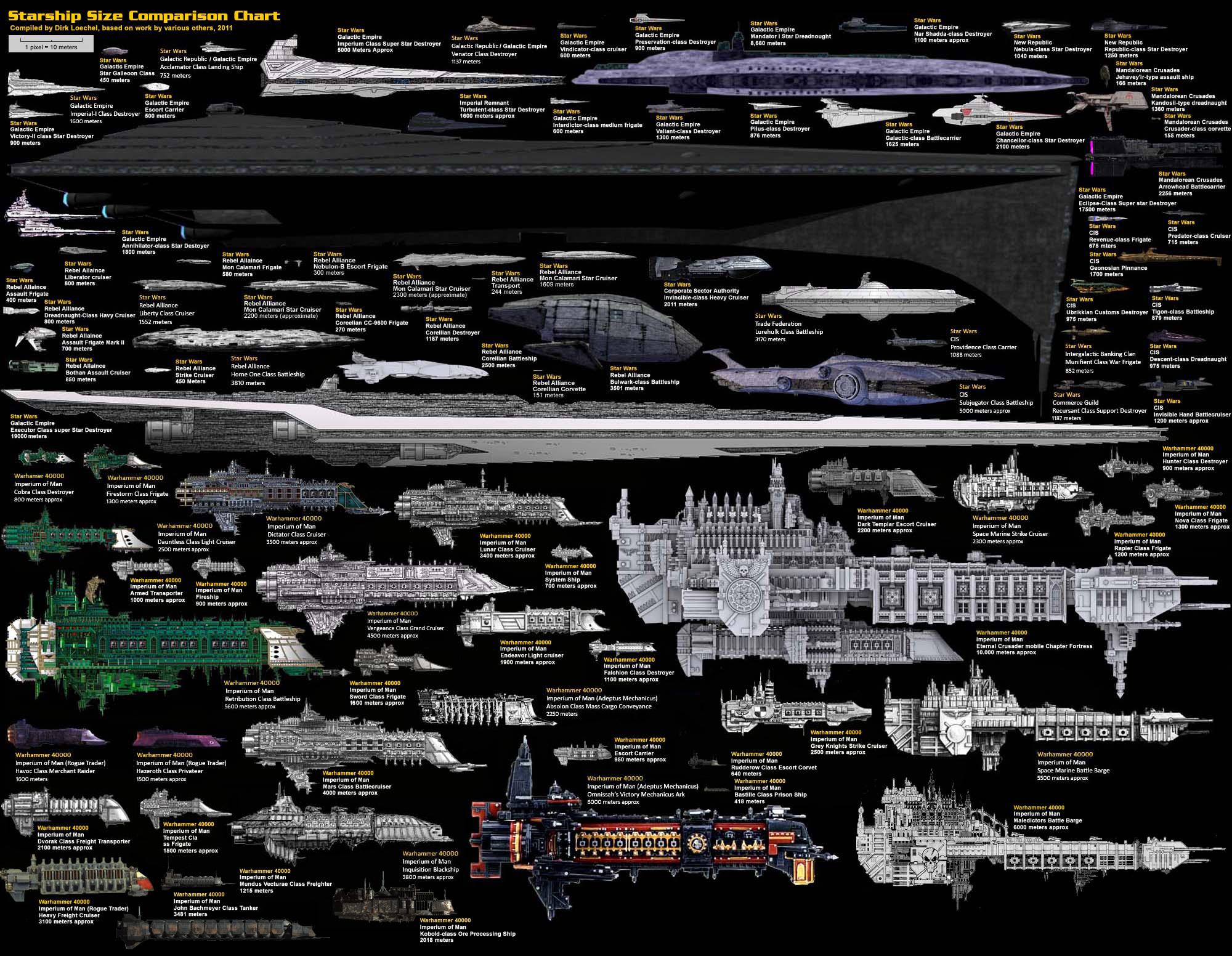 Fleet comparisons. image - Warhammer 40K Fan Group - Mod DB