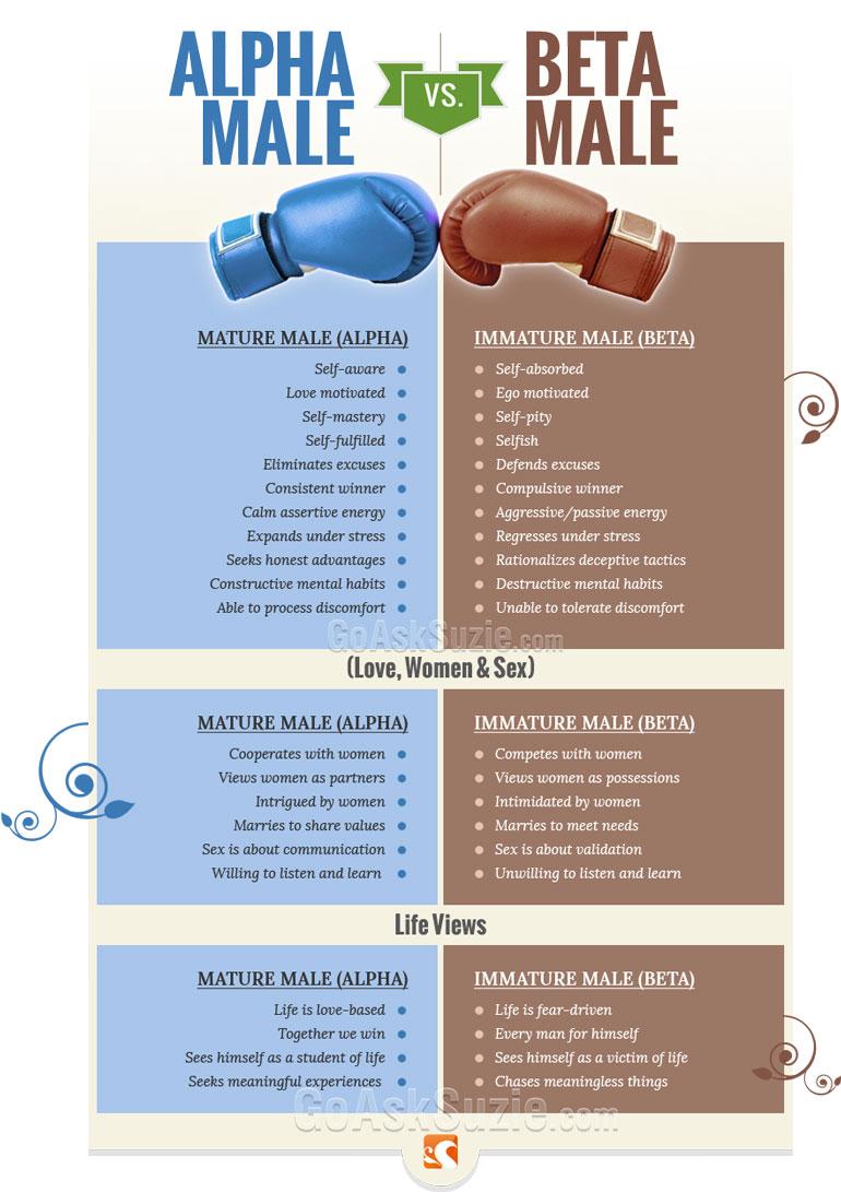 what beta male traits