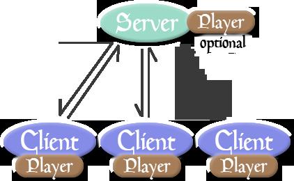 Server-Client Concept