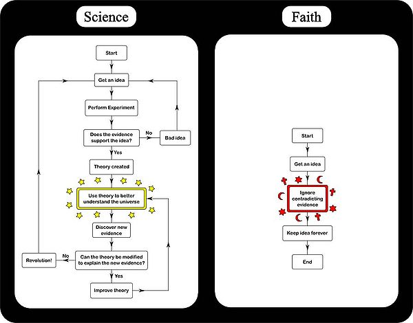Science versus religion image - Atheists, Agnostics, and Anti ...