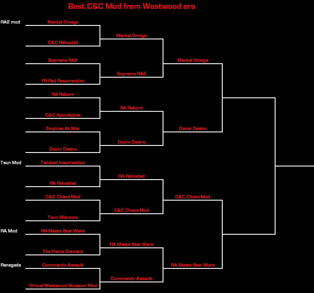 BestCNCModWestwood 2