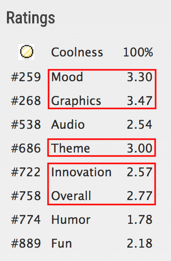 Ludum Score
