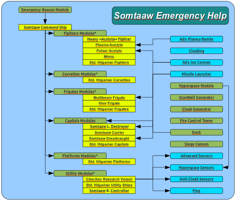 Somtaaw Emergency Help Research Tree