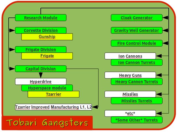 Tobari Gangsters Research Tree
