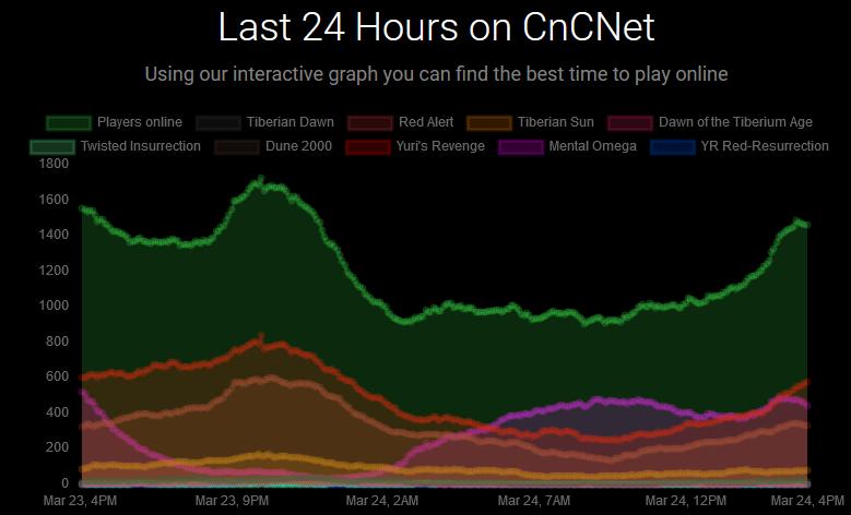 cncnet