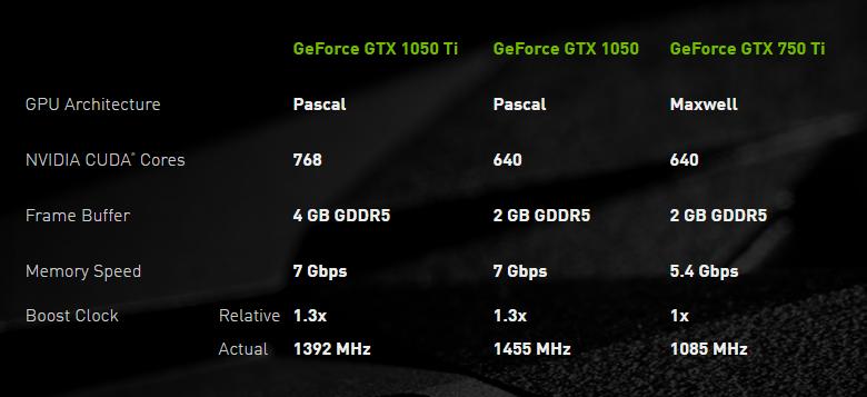 gtx 1050 specs