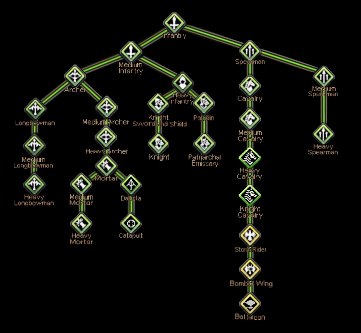 Ecclesian Troop Tree New