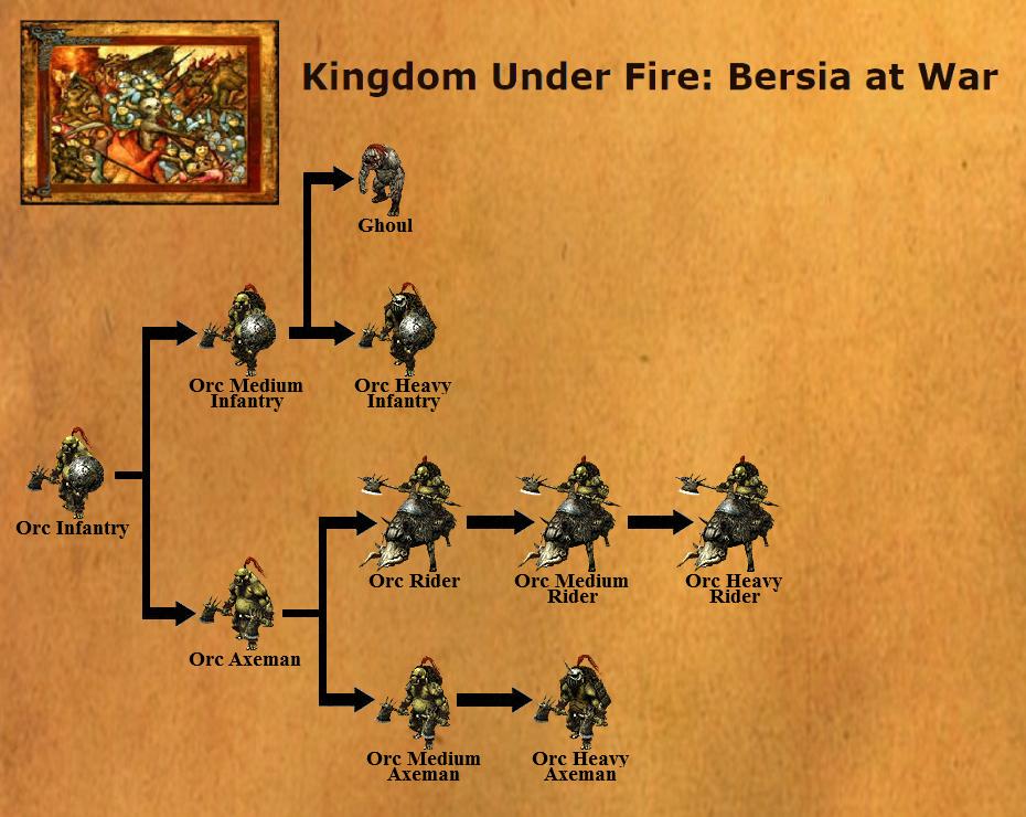 Hironeiden Unit Tree Orcs Only