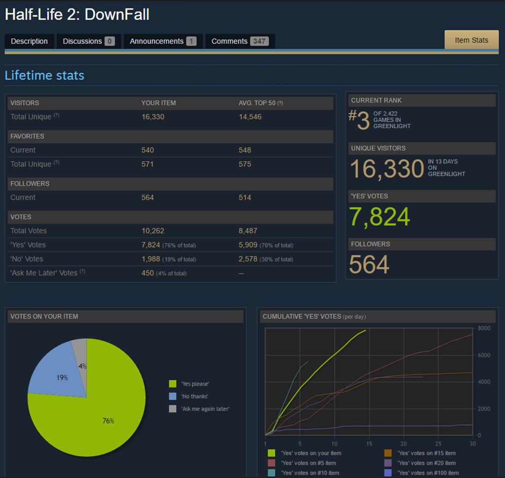 dwnfall greenlight stats