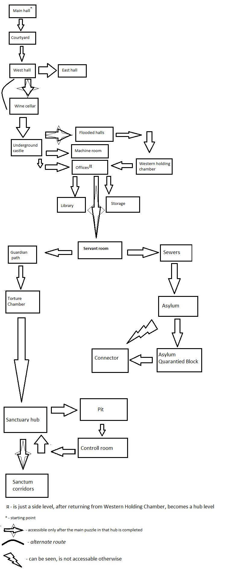 graph new