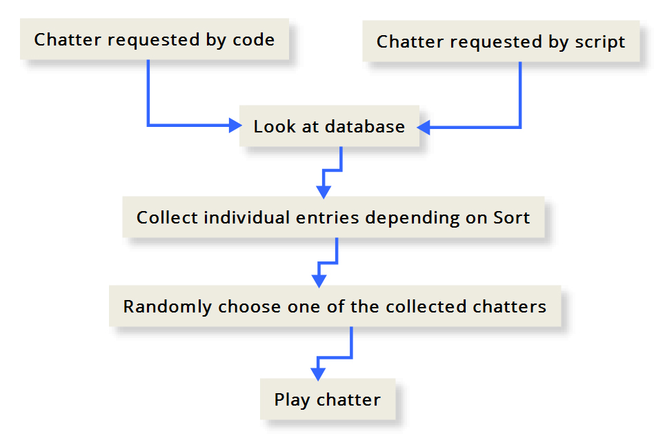 Chatter Diagram