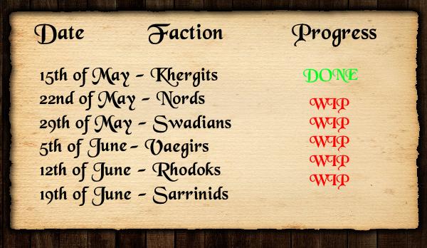 Faction Status