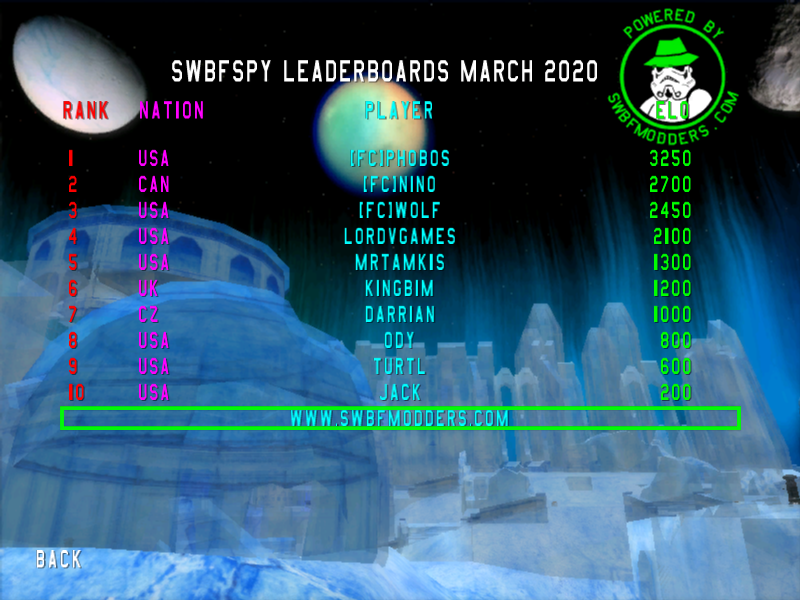Leaderboards_March2020