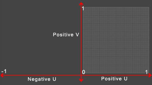 Negative UV Space