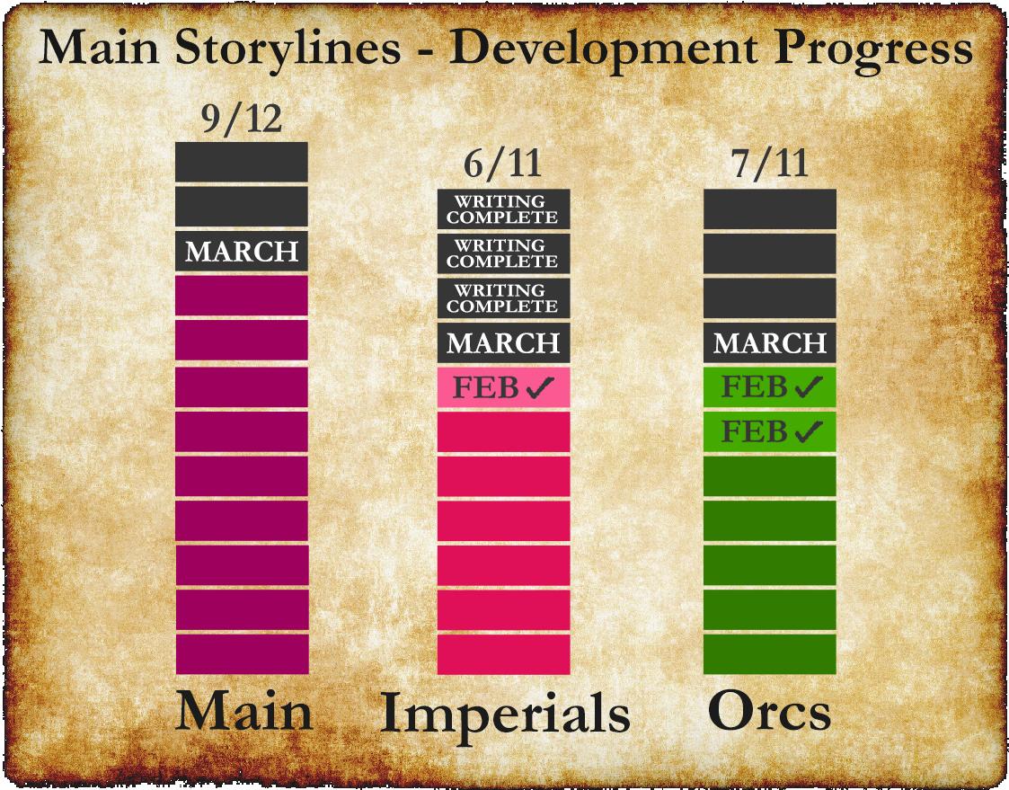 quest progress 2