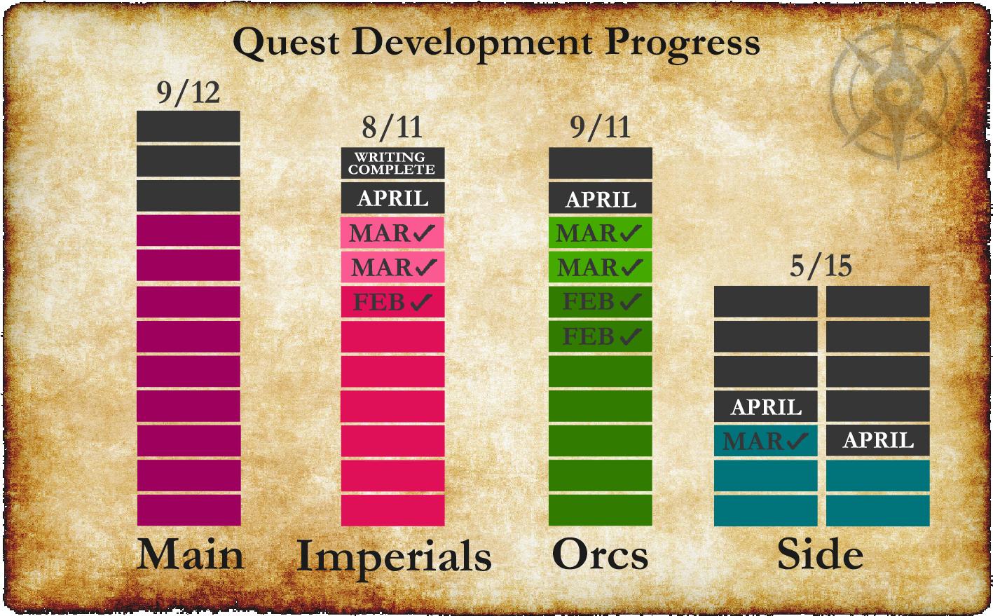 quest progress 3 1